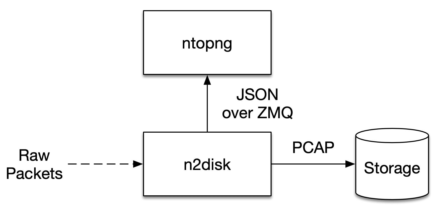 Continuous Traffic Recording — ntopng 3 9 documentation