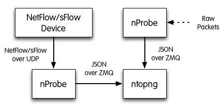 Using ntopng with nProbe — ntopng 3 7 documentation