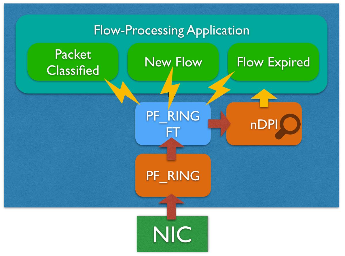 PF_RING FT (Flow Table) — PF_RING dev documentation