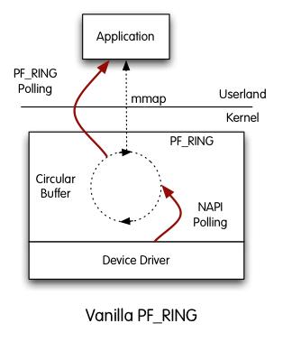 linux ethernet driver polling mode